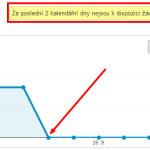 Google od 24. září nezobrazuje data o hledaných fázích v Google Webmaster Tools