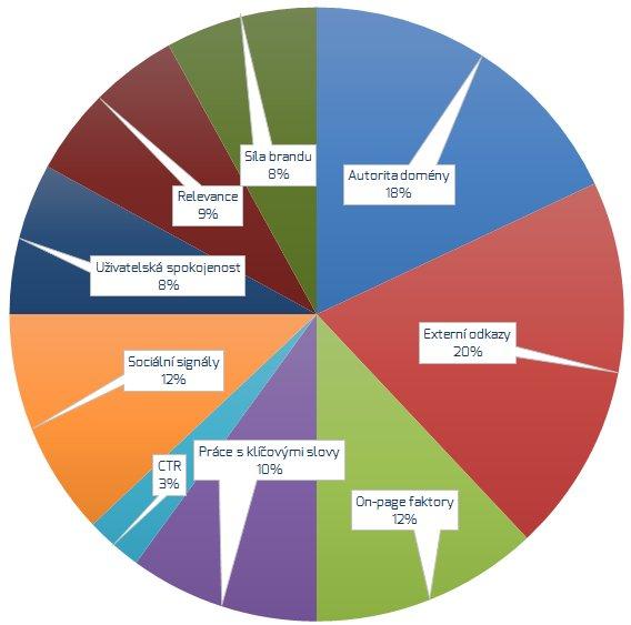 Metriky hodnocení SEO