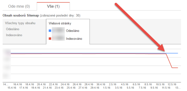 rp_sitemap-indexace-search-console-bug-630x307.png