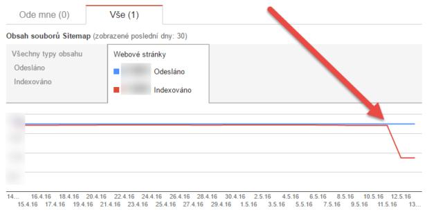Pokles v indexaci sitemap v Search Console