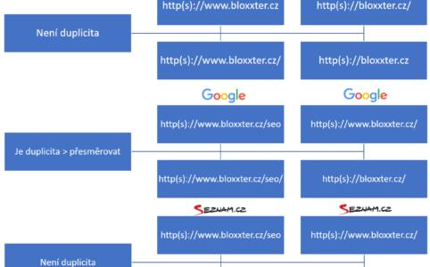 Duplicity - lomítka, protokoly a www ve vyhledávačích - graf